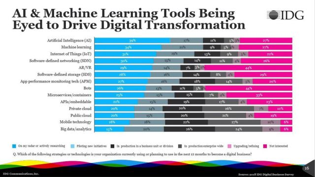 https_blogs-images.forbes.comlouiscolumbusfiles201804AI-and-machine-learning-lead-interest