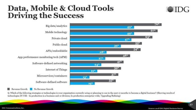 https_blogs-images.forbes.comlouiscolumbusfiles201804Data-Mobile-and-Cloud-Tools-Driving-The-Success
