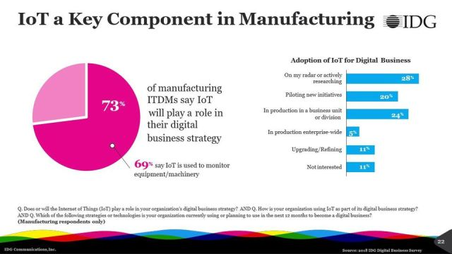 https_blogs-images.forbes.comlouiscolumbusfiles201804IoT-Is-A-Core-Component-of-Manufacturing