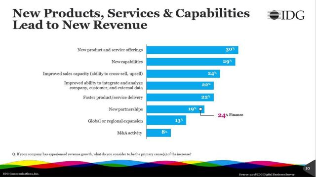 https_blogs-images.forbes.comlouiscolumbusfiles201804New-products-drive-the-greatest-revenue